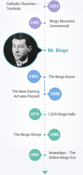 Development of Bingo till the Present Day