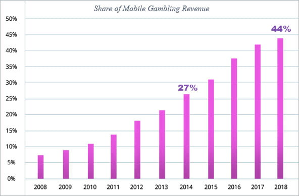 Mobile Gambling Chart by H2 Gambling Capital